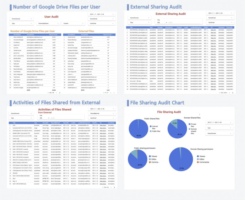 Netkiller ISMS Google Drive Full Scan Snapshot